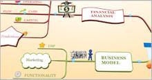 box branches - Hướng dẫn và cài đặt bản đồ tư duy IMindMap 6 Full