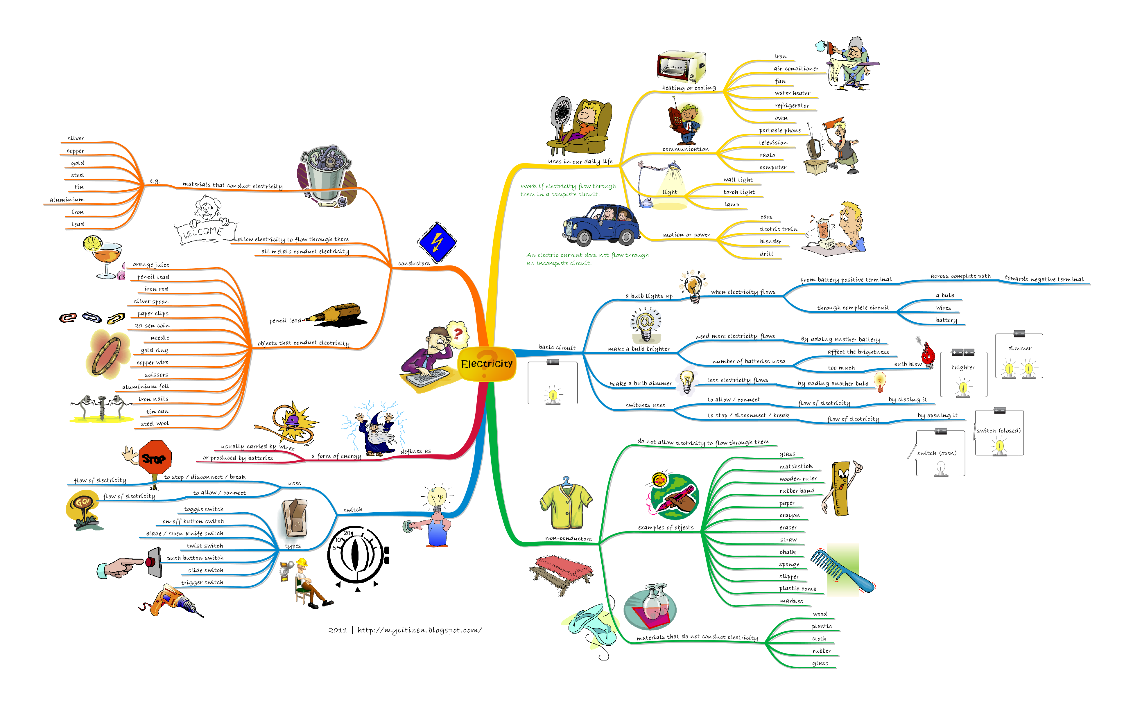 Mind Map Gallery Imindmap